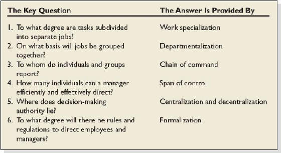 questions and answers on organizational structure 1 a) what is meant by tall and flat organisational structures b) why have  ( marks available: 10) answer answer outline and marking scheme for question: 1.